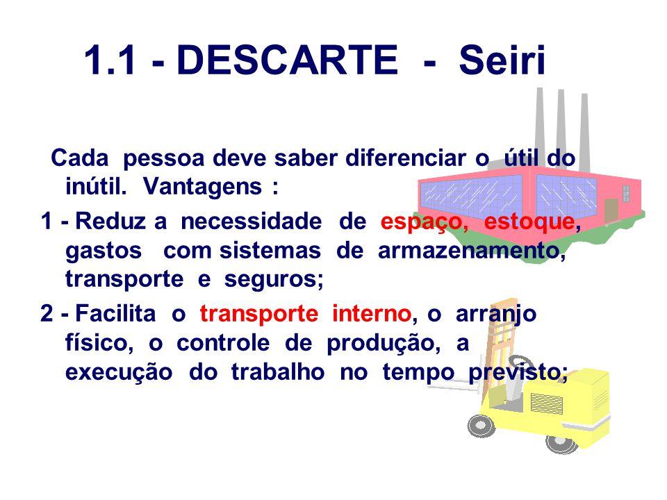 1.1 - DESCARTE - Seiri Cada pessoa deve saber diferenciar o útil do inútil. Vantagens :