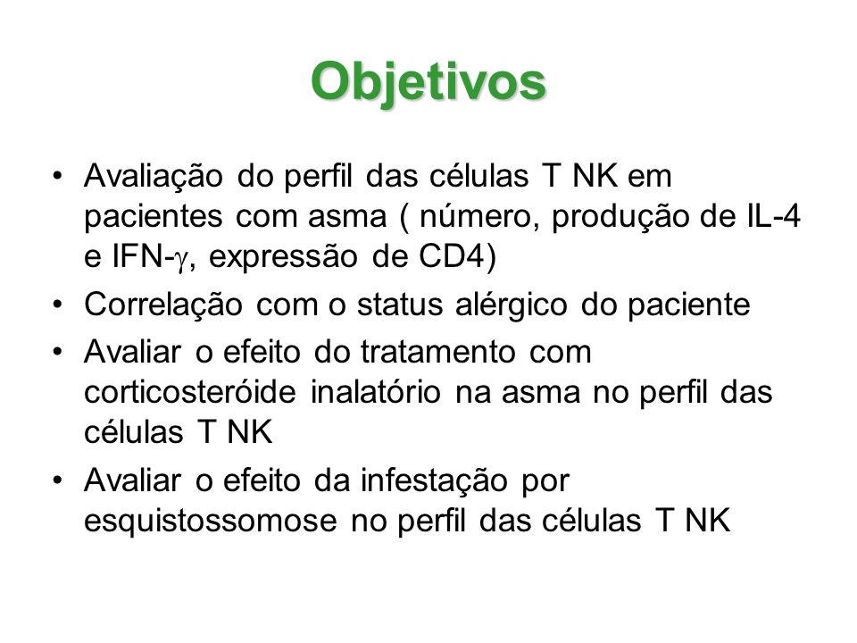 Objetivos Avaliação do perfil das células T NK em pacientes com asma ( número, produção de IL-4 e IFN-g, expressão de CD4)