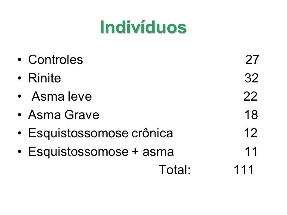 Indivíduos Controles 27 Rinite 32 Asma leve 22 Asma Grave 18