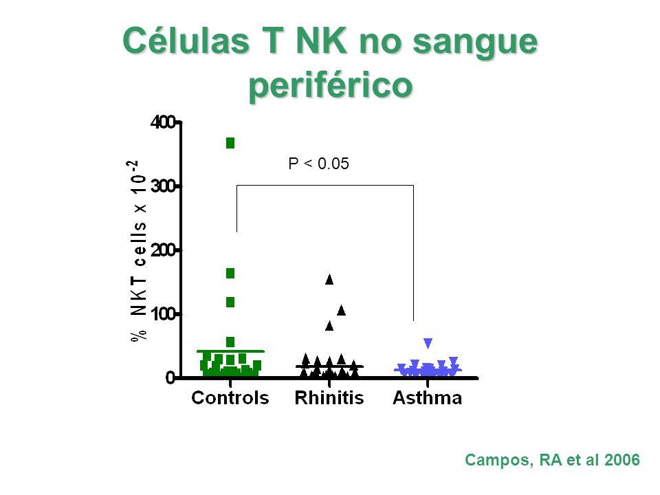 Células T NK no sangue periférico