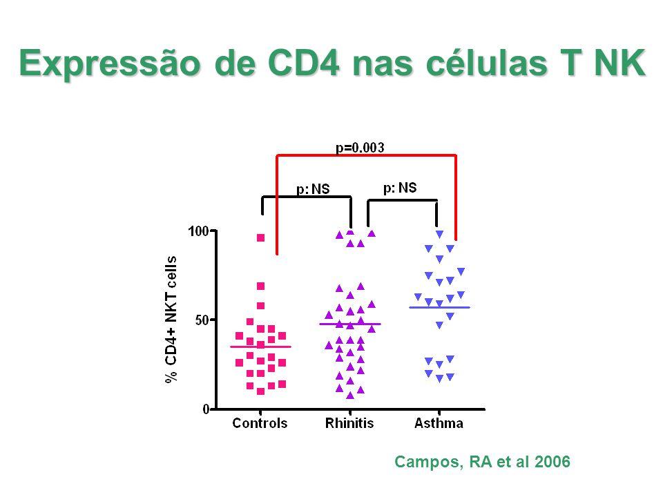 Expressão de CD4 nas células T NK