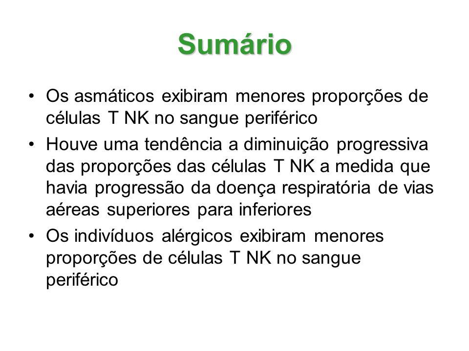 Sumário Os asmáticos exibiram menores proporções de células T NK no sangue periférico.
