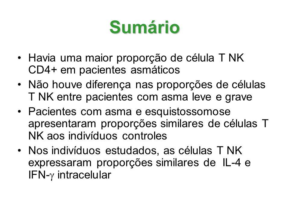 Sumário Havia uma maior proporção de célula T NK CD4+ em pacientes asmáticos.