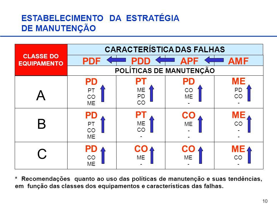 CARACTERÍSTICA DAS FALHAS POLÍTICAS DE MANUTENÇÃO