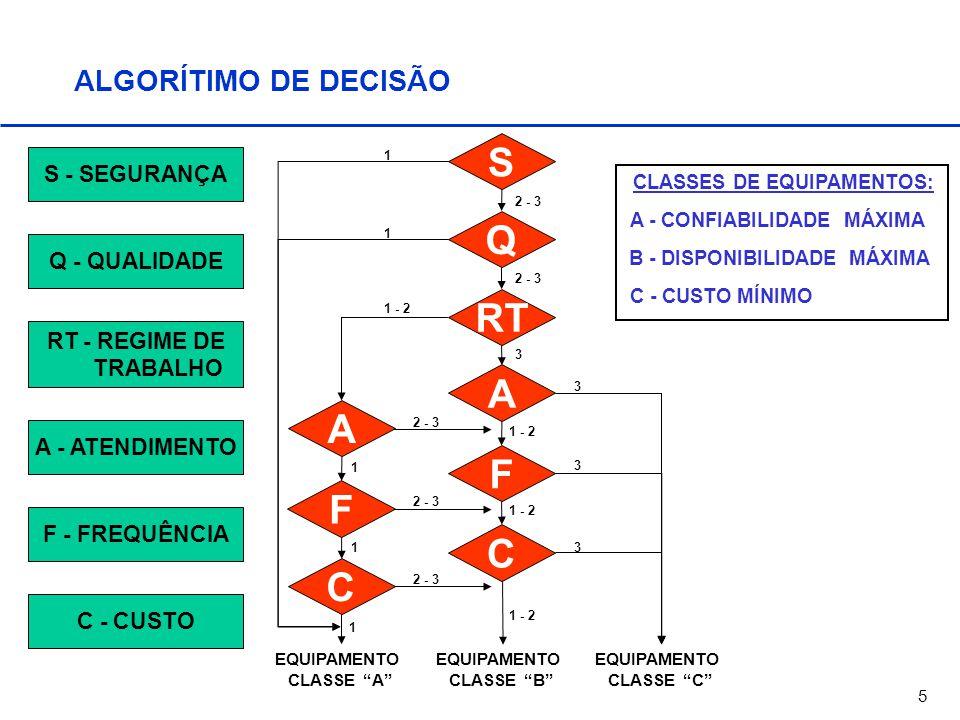 S Q RT A F C ALGORÍTIMO DE DECISÃO S - SEGURANÇA Q - QUALIDADE