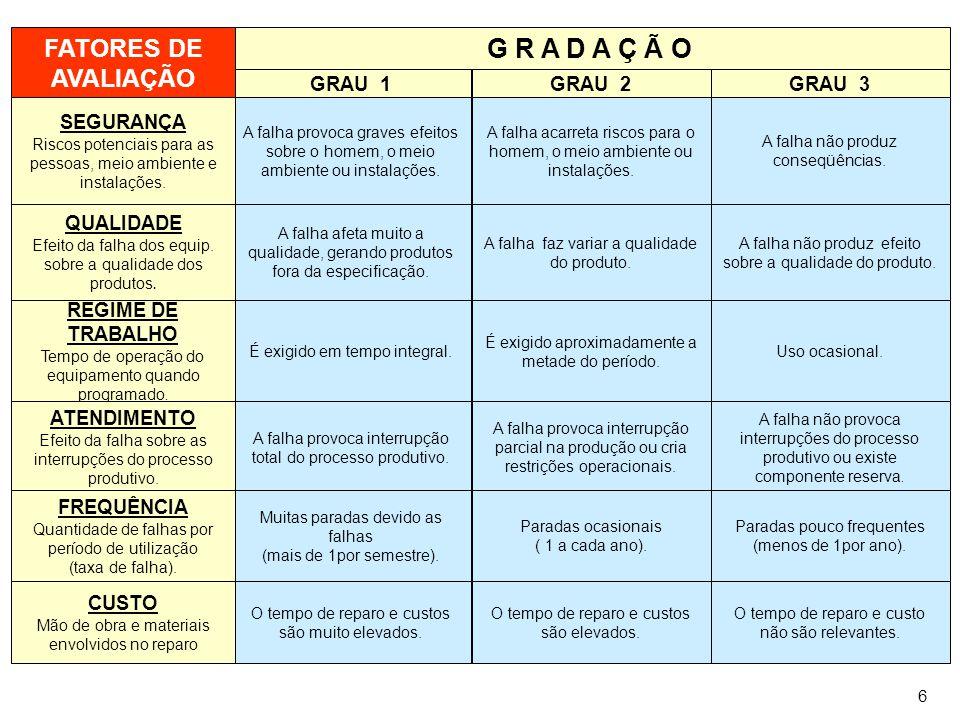 ALGORÍTIMO DE DECISÃO G R A D A Ç Ã O FATORES DE AVALIAÇÃO GRAU 1