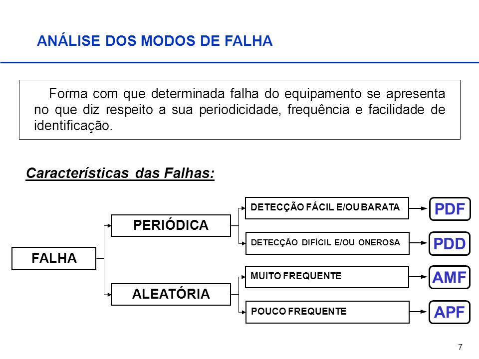 PDF PDD AMF APF ANÁLISE DOS MODOS DE FALHA Características das Falhas: