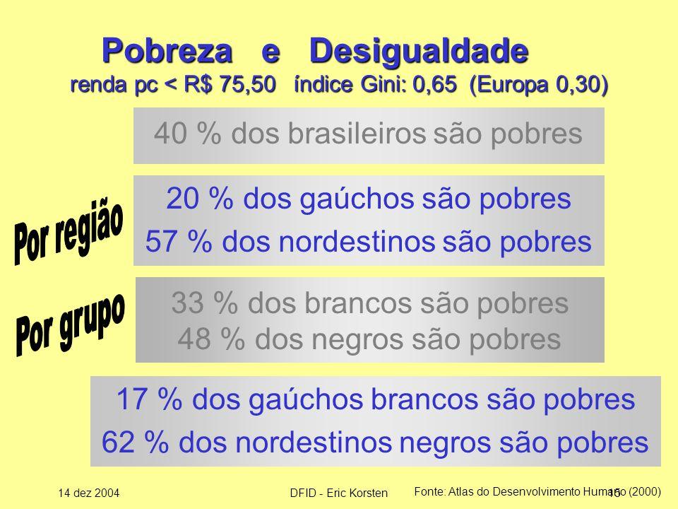 Pobreza e Desigualdade renda pc < R$ 75,50 índice Gini: 0,65 (Europa 0,30)