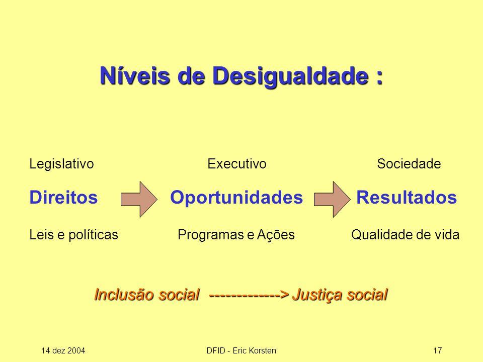 Níveis de Desigualdade :
