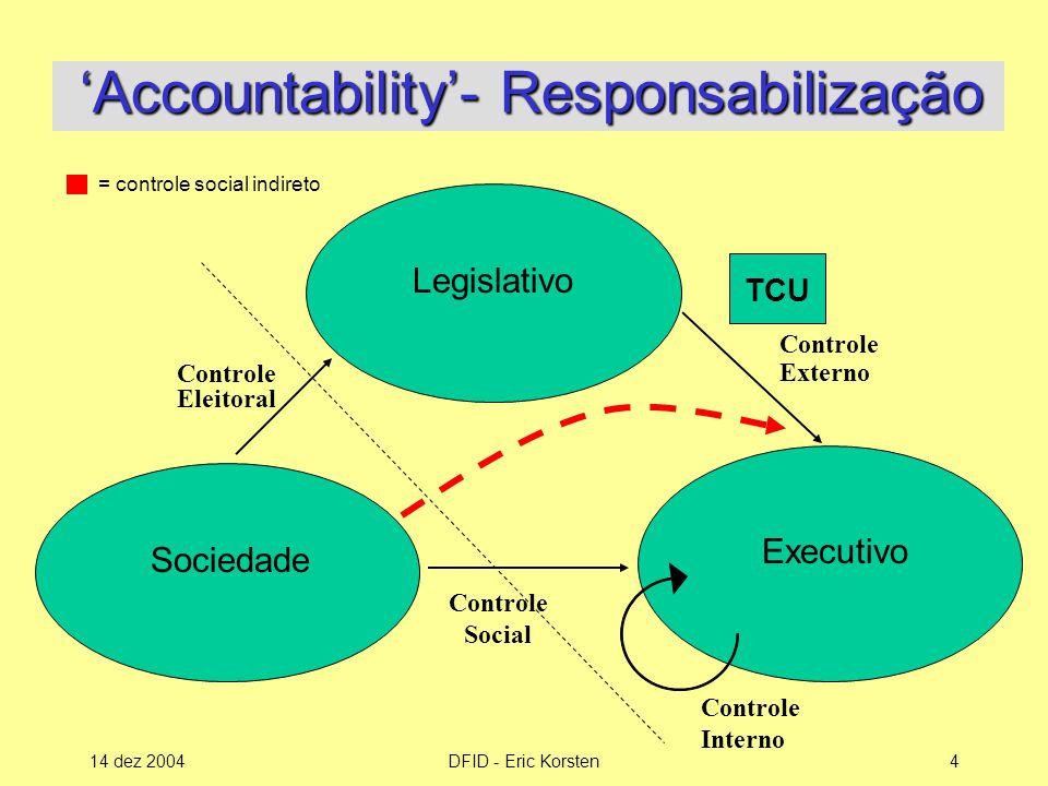 'Accountability'- Responsabilização