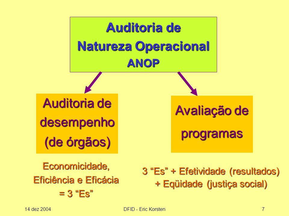 Auditoria de Natureza Operacional ANOP
