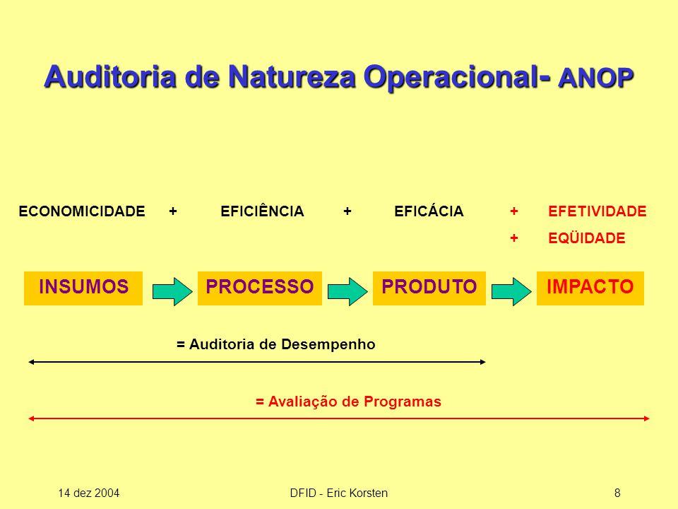 Auditoria de Natureza Operacional- ANOP