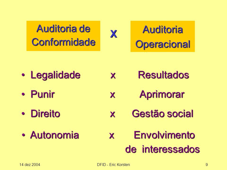 Auditoria de Conformidade
