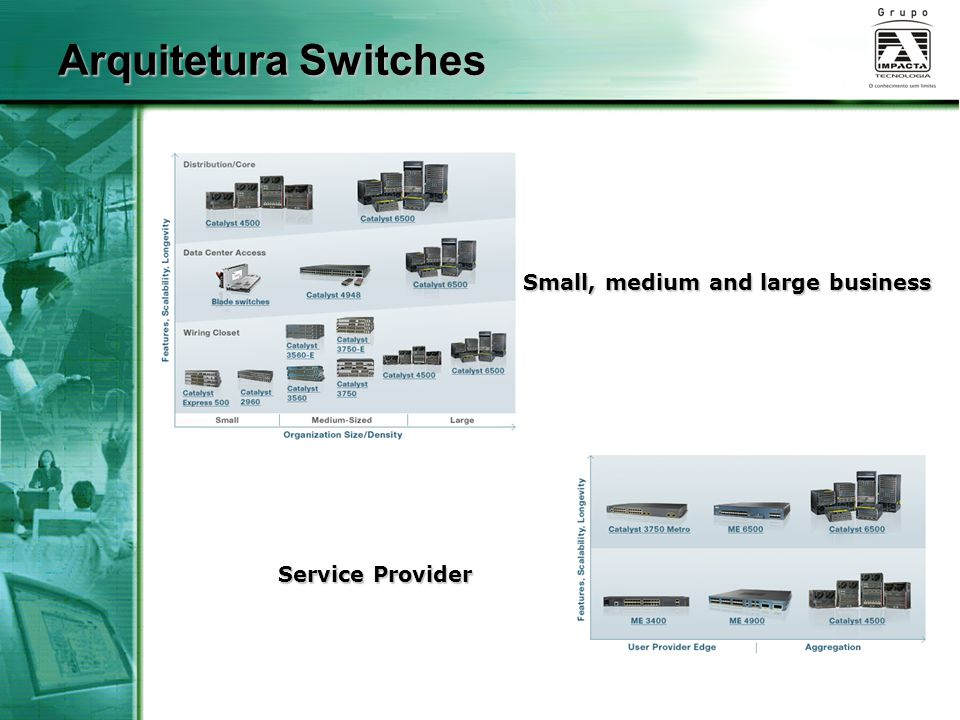 Arquitetura Switches Small, medium and large business Service Provider