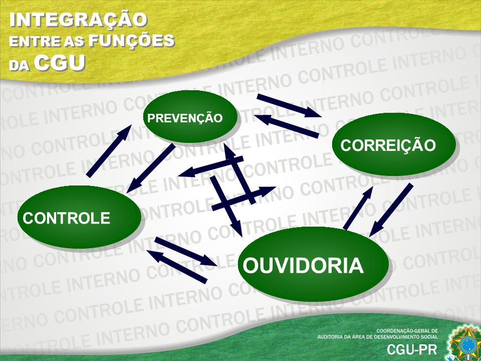 OUVIDORIA INTEGRAÇÃO ENTRE AS FUNÇÕES DA CGU CORREIÇÃO CONTROLE