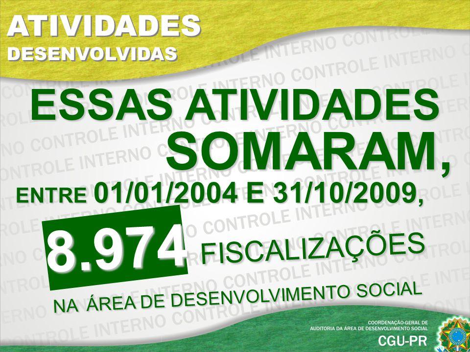 8.974 FISCALIZAÇÕES NA ÁREA DE DESENVOLVIMENTO SOCIAL