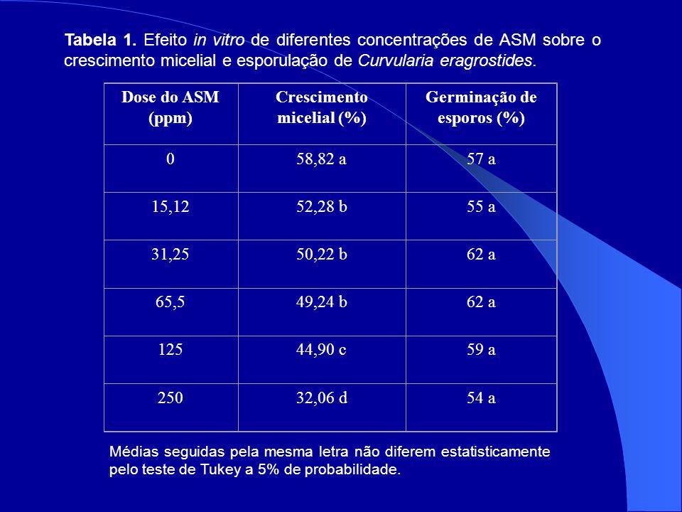 Crescimento micelial (%) Germinação de esporos (%)