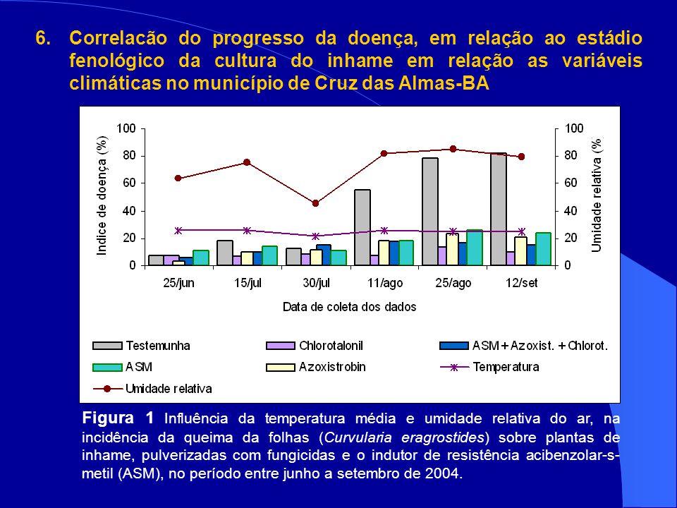 Correlacão do progresso da doença, em relação ao estádio fenológico da cultura do inhame em relação as variáveis climáticas no município de Cruz das Almas-BA