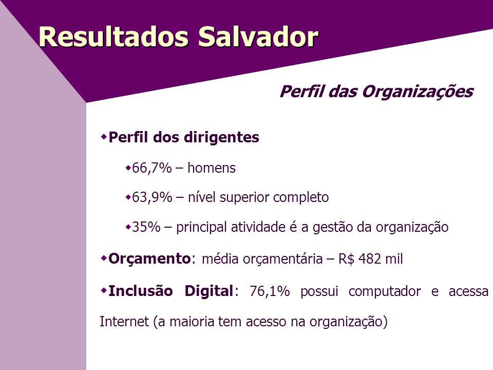 Resultados Salvador Perfil das Organizações Perfil dos dirigentes