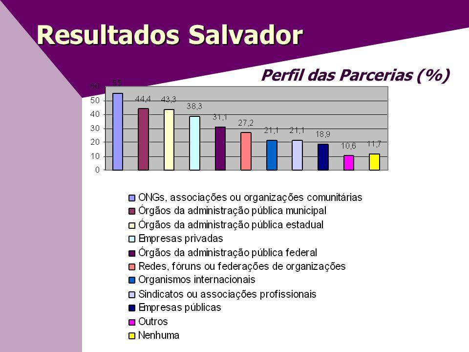 Resultados Salvador Perfil das Parcerias (%)