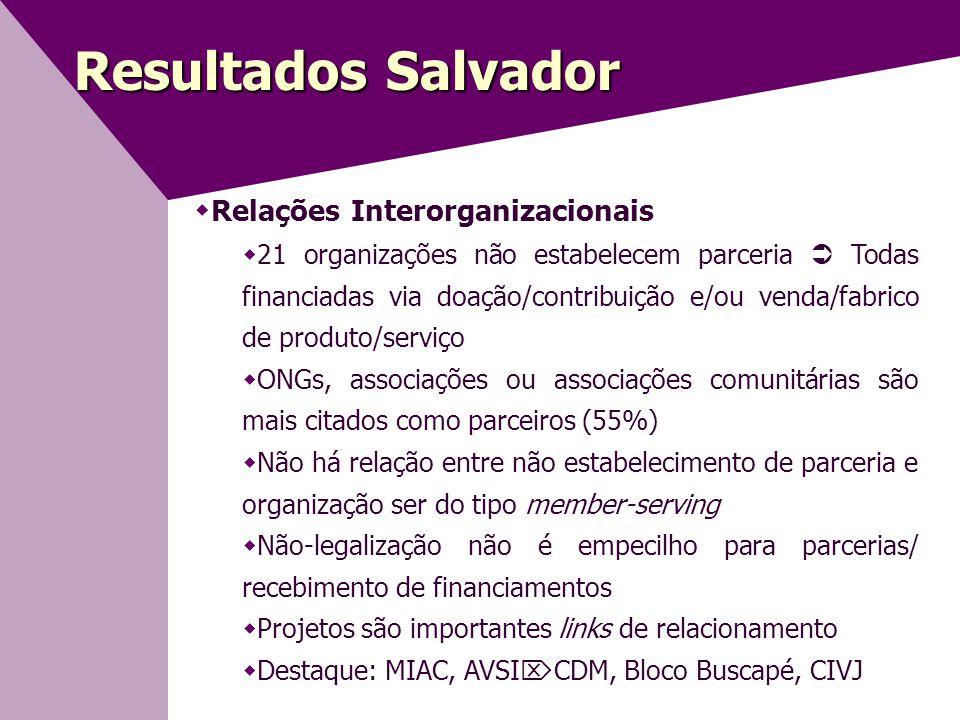 Resultados Salvador Relações Interorganizacionais
