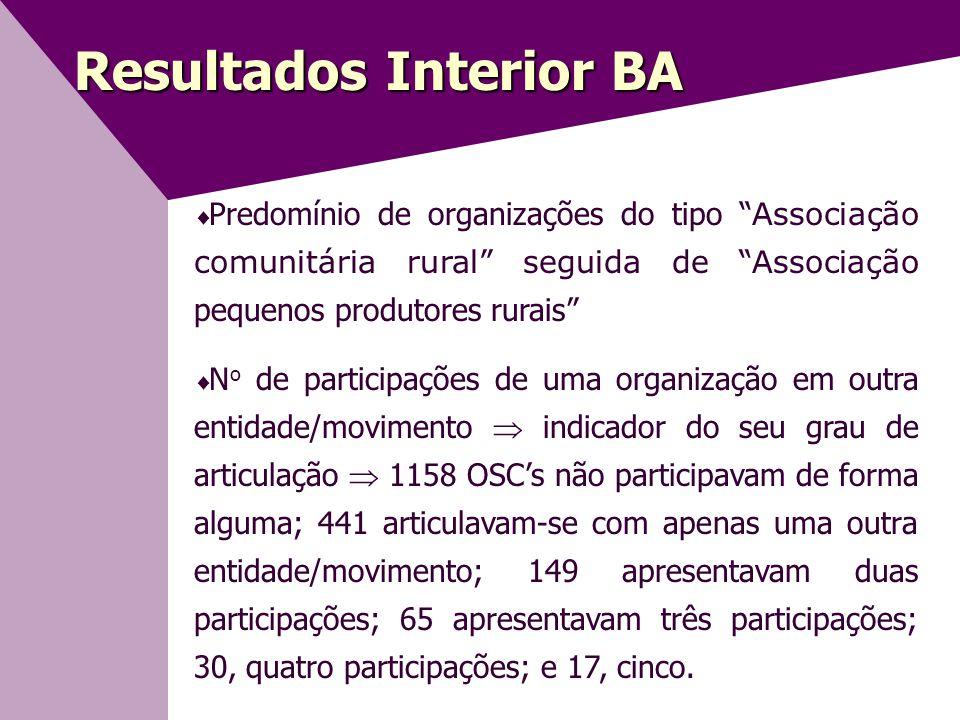 Resultados Interior BA