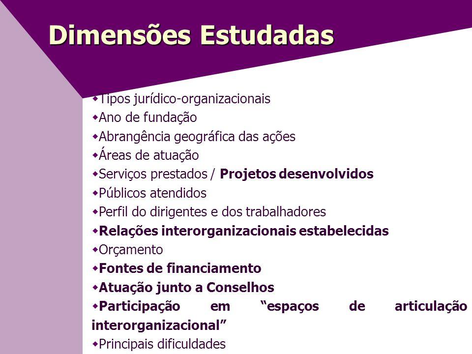 Dimensões Estudadas Tipos jurídico-organizacionais Ano de fundação