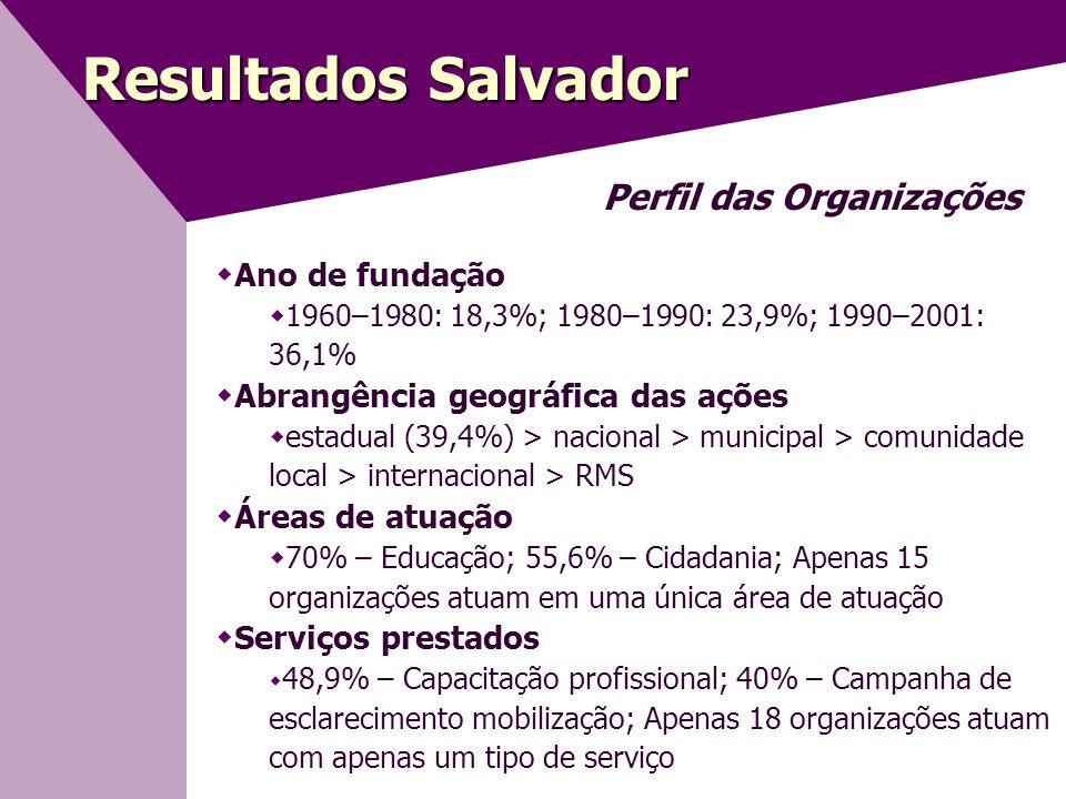 Resultados Salvador Perfil das Organizações Ano de fundação