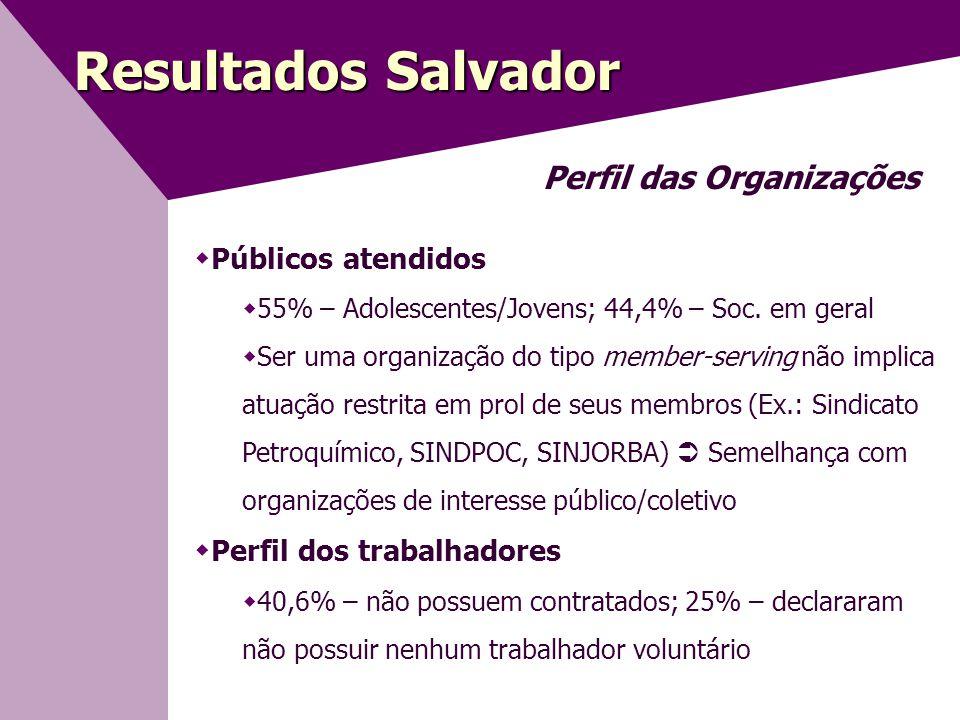 Resultados Salvador Perfil das Organizações Públicos atendidos