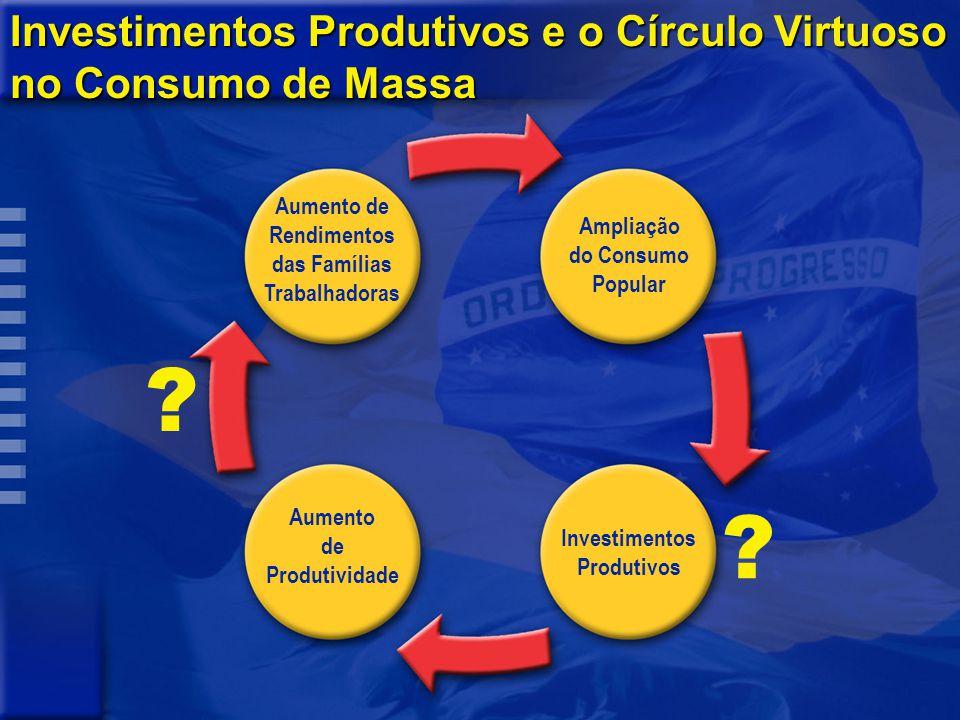 Investimentos Produtivos e o Círculo Virtuoso no Consumo de Massa