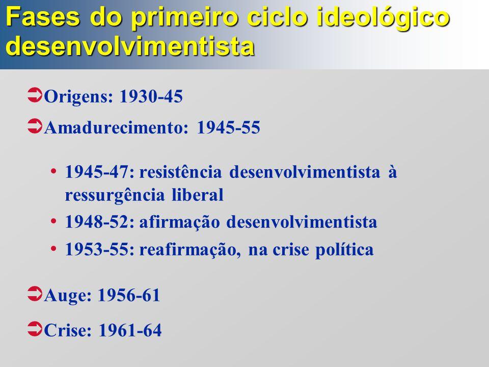 Fases do primeiro ciclo ideológico desenvolvimentista