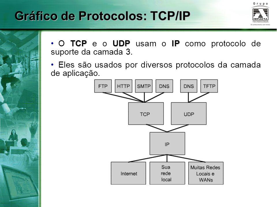 Gráfico de Protocolos: TCP/IP