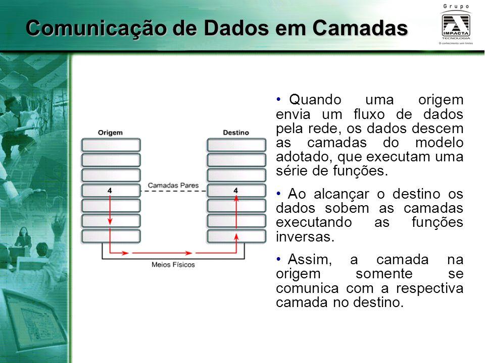 Comunicação de Dados em Camadas