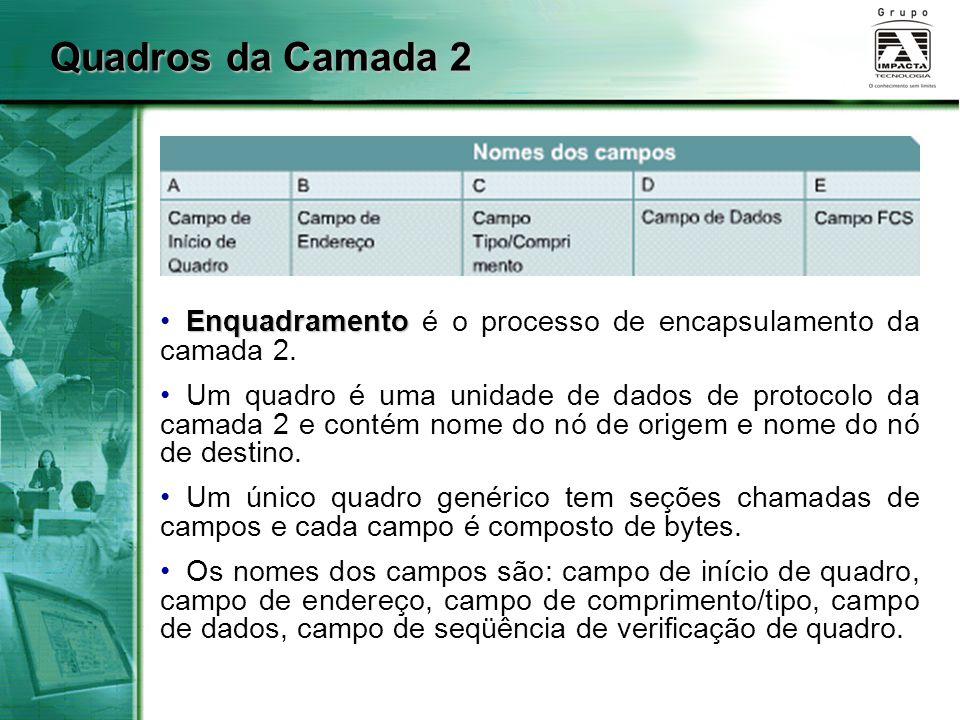 Quadros da Camada 2 Enquadramento é o processo de encapsulamento da camada 2.