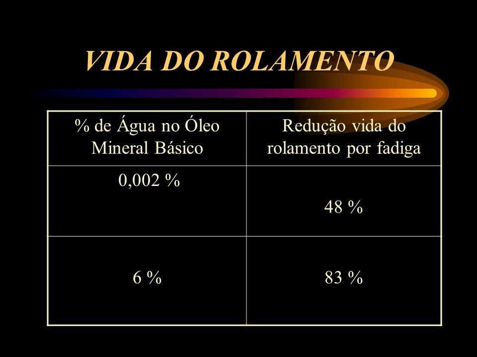 VIDA DO ROLAMENTO % de Água no Óleo Mineral Básico