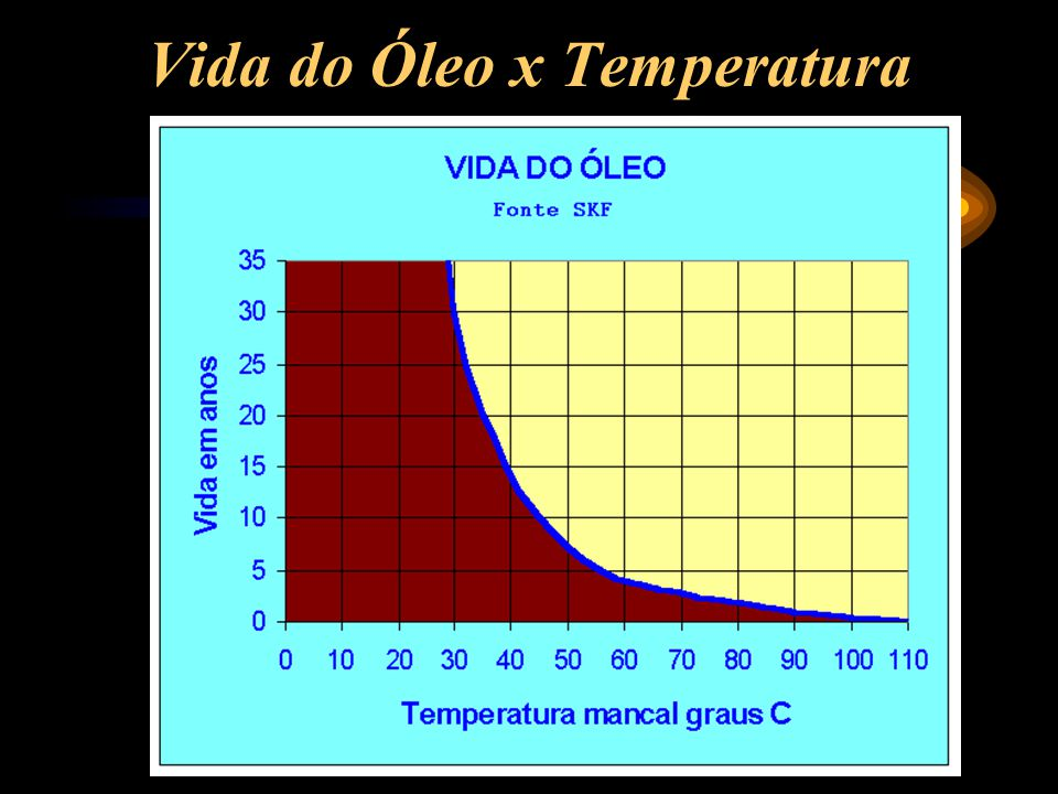Vida do Óleo x Temperatura