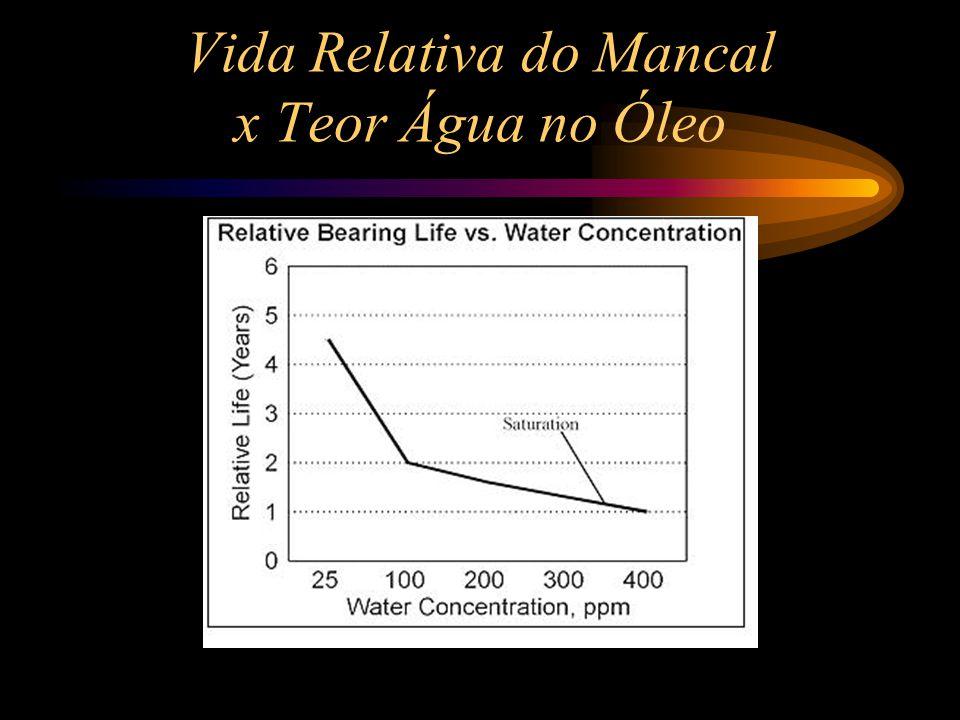 Vida Relativa do Mancal x Teor Água no Óleo
