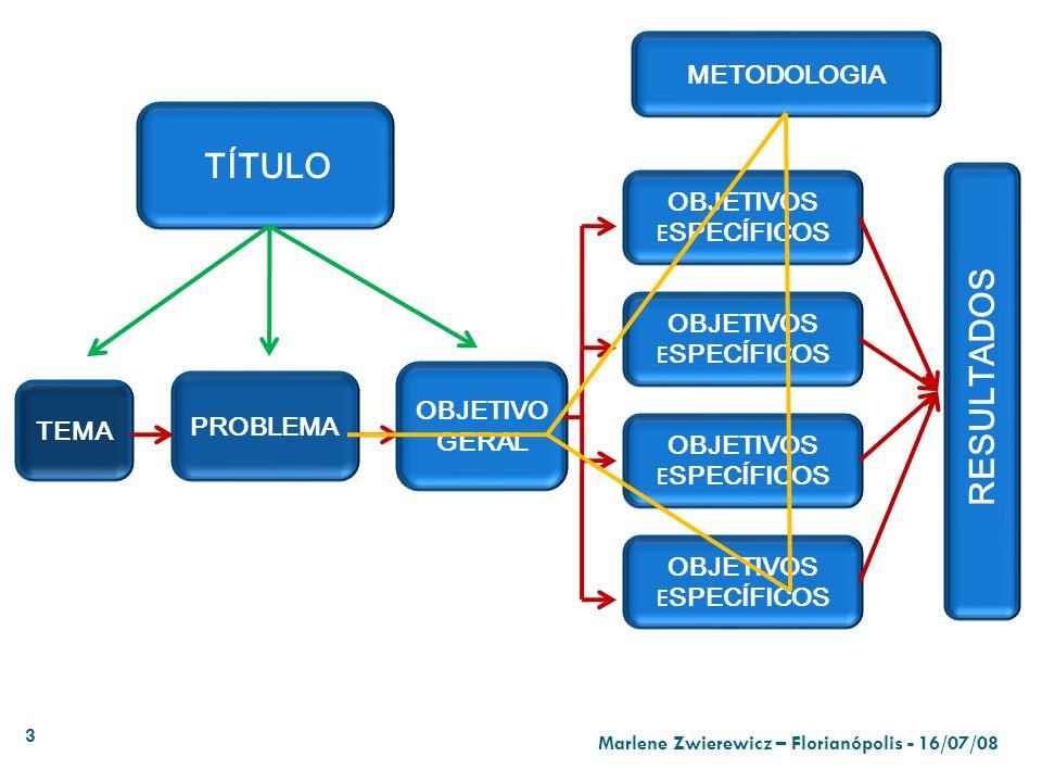 RESULTADOS METODOLOGIA TÍTULO OBJETIVOS ESPECÍFICOS OBJETIVOS