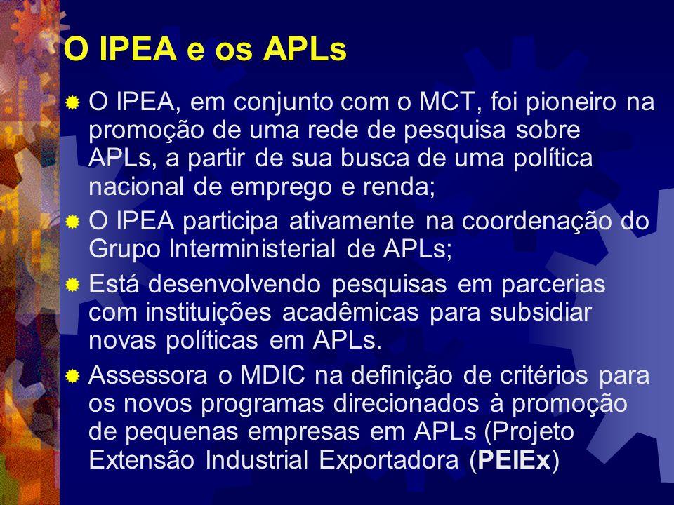 O IPEA e os APLs