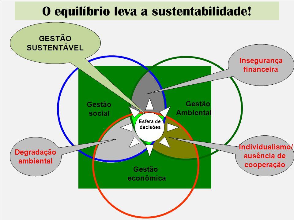 O equilíbrio leva a sustentabilidade!