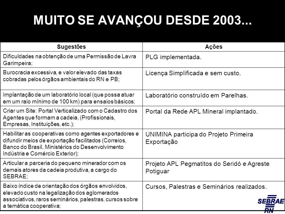 MUITO SE AVANÇOU DESDE 2003... PLG implementada.