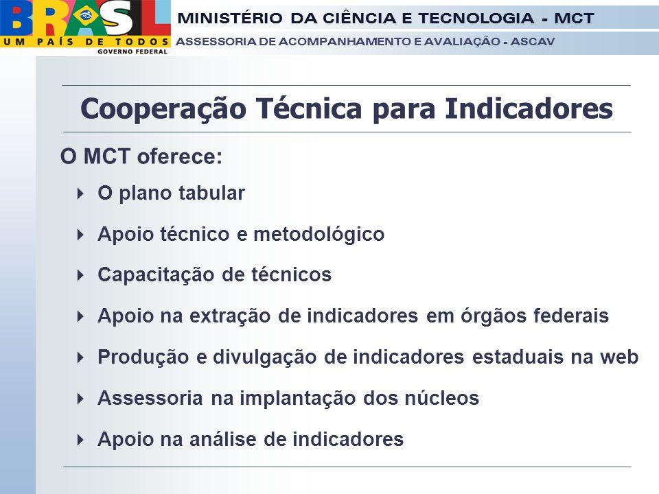 Cooperação Técnica para Indicadores