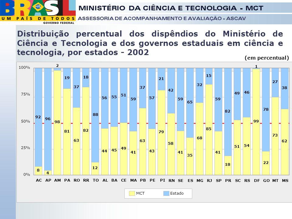 Distribuição percentual dos dispêndios do Ministério de Ciência e Tecnologia e dos governos estaduais em ciência e tecnologia, por estados - 2002