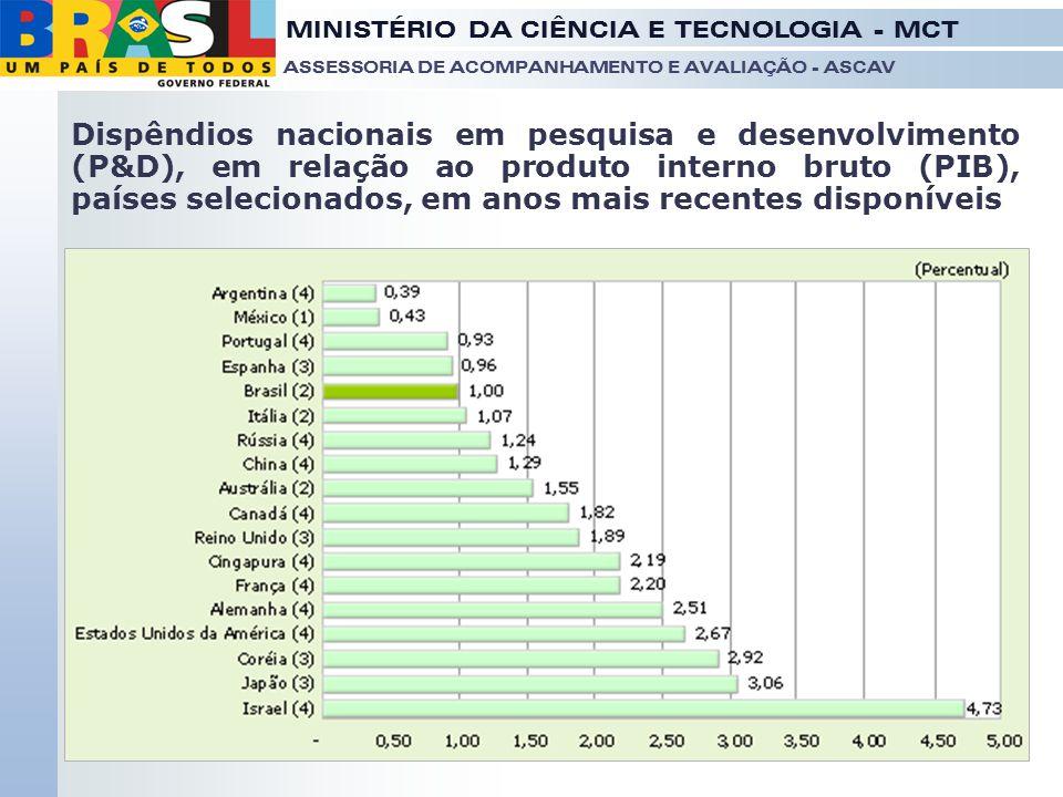 Dispêndios nacionais em pesquisa e desenvolvimento (P&D), em relação ao produto interno bruto (PIB), países selecionados, em anos mais recentes disponíveis