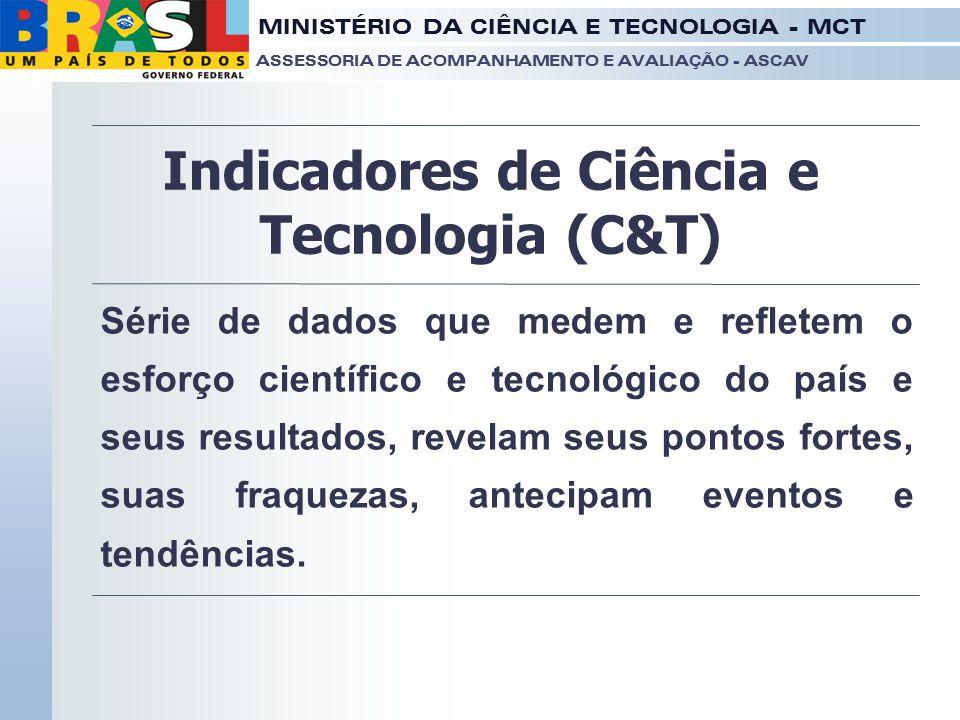 Indicadores de Ciência e Tecnologia (C&T)