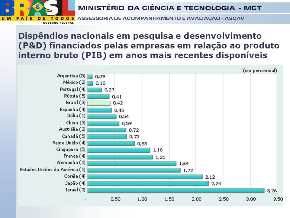 Dispêndios nacionais em pesquisa e desenvolvimento (P&D) financiados pelas empresas em relação ao produto interno bruto (PIB) em anos mais recentes disponíveis