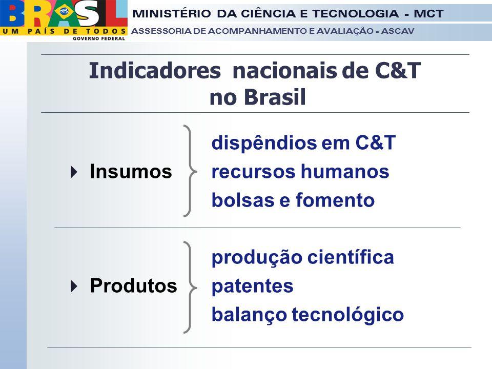 Indicadores nacionais de C&T no Brasil