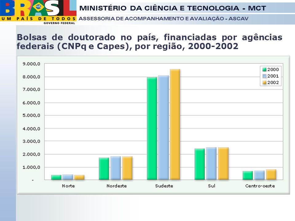 Bolsas de doutorado no país, financiadas por agências federais (CNPq e Capes), por região, 2000-2002