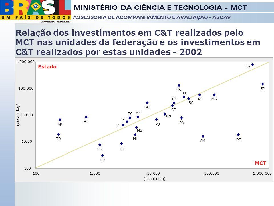 Relação dos investimentos em C&T realizados pelo MCT nas unidades da federação e os investimentos em C&T realizados por estas unidades - 2002