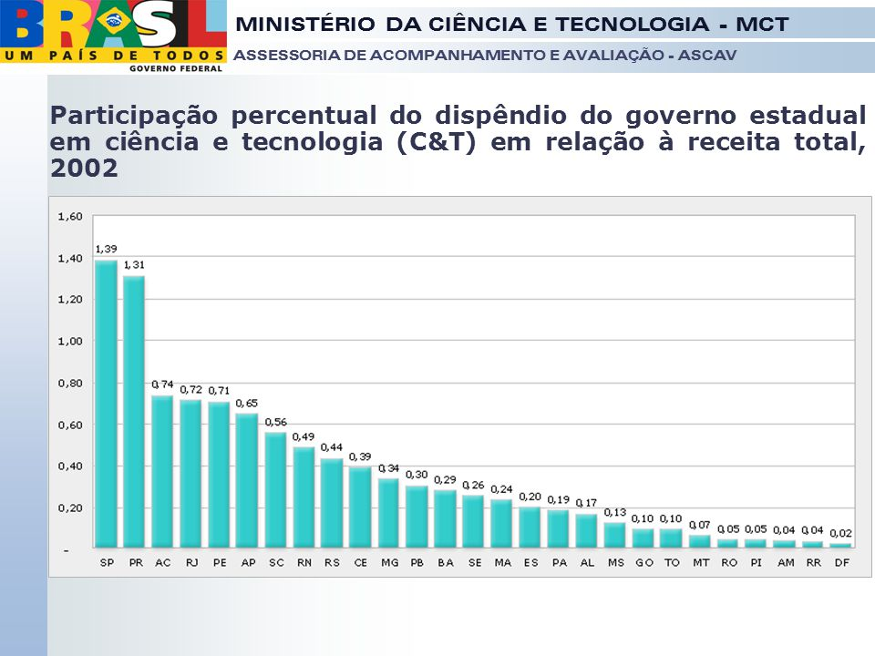 Participação percentual do dispêndio do governo estadual em ciência e tecnologia (C&T) em relação à receita total, 2002